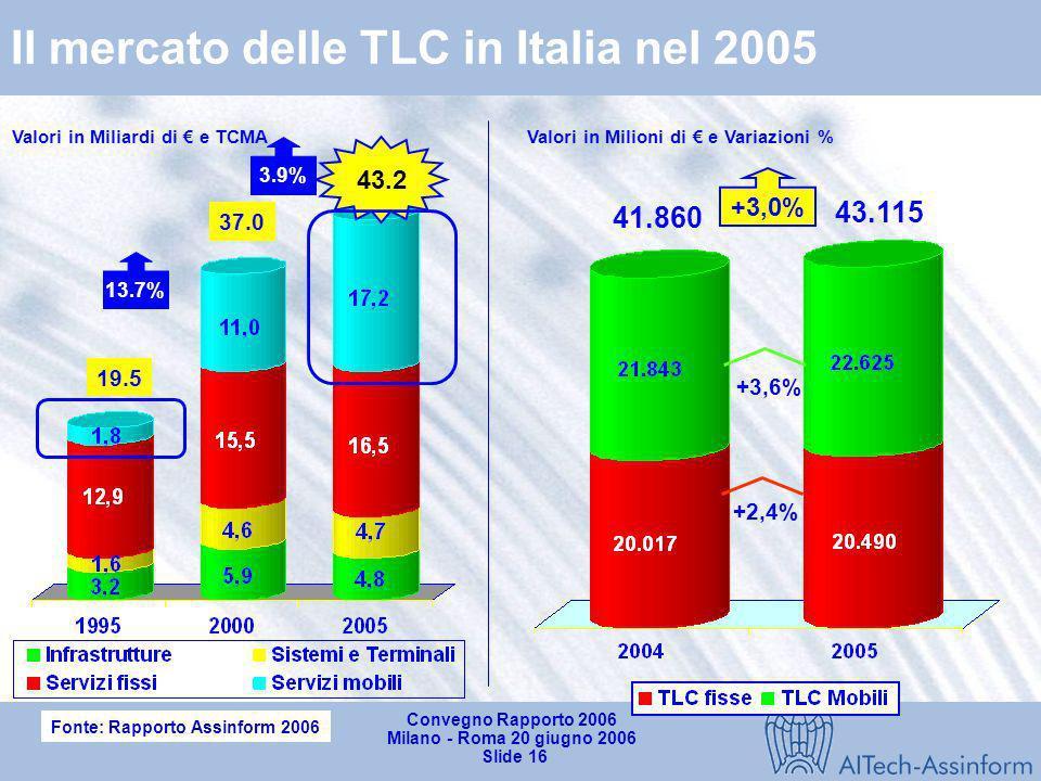 Convegno Rapporto 2006 Milano - Roma 20 giugno 2006 Slide 15 Il mercato delle telecomunicazioni
