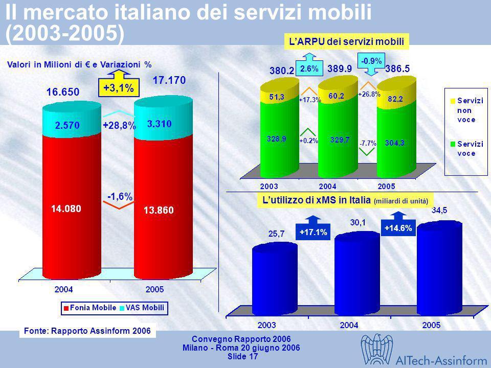 Convegno Rapporto 2006 Milano - Roma 20 giugno 2006 Slide 16 Il mercato delle TLC in Italia nel 2005 Valori in Miliardi di e TCMA 43.2 19.5 37.0 13.7%