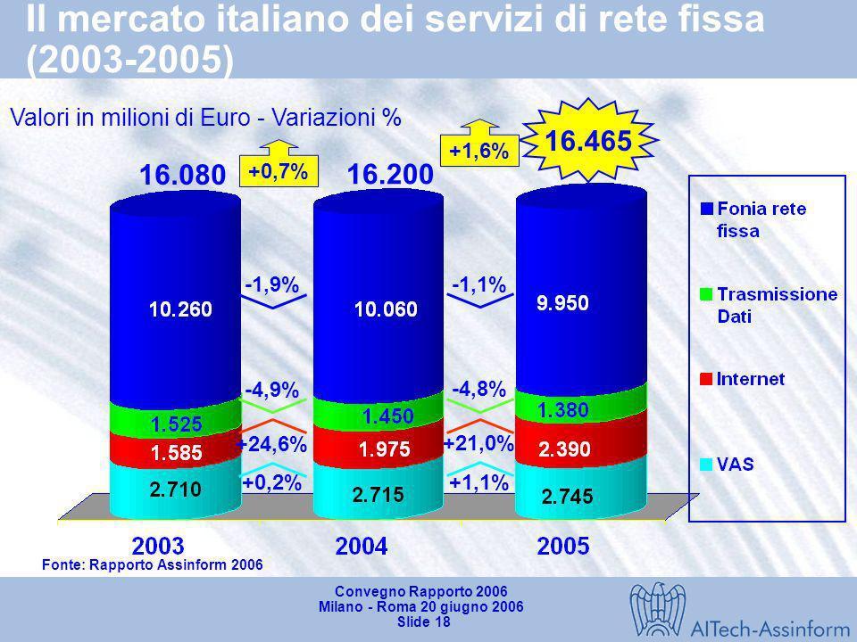 Convegno Rapporto 2006 Milano - Roma 20 giugno 2006 Slide 17 Il mercato italiano dei servizi mobili (2003-2005) +17.1% +14.6% Lutilizzo di xMS in Ital