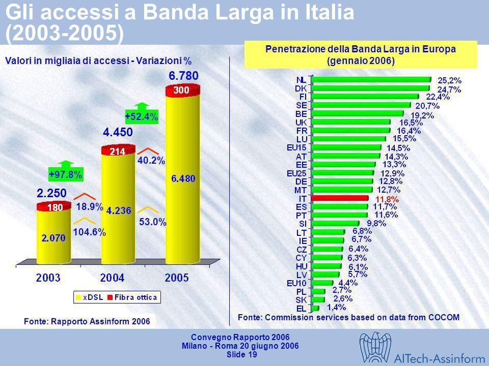 Convegno Rapporto 2006 Milano - Roma 20 giugno 2006 Slide 18 Il mercato italiano dei servizi di rete fissa (2003-2005) Valori in milioni di Euro - Var