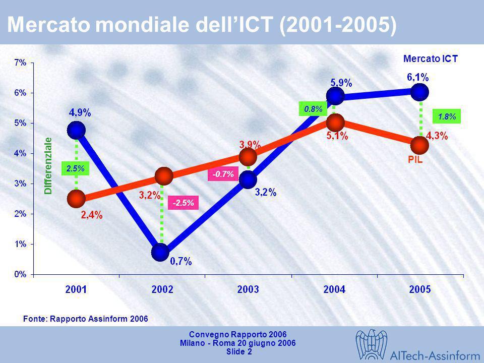 Convegno Rapporto 2006 Milano - Roma 20 giugno 2006 Slide 1 La crescita mondiale dellICT e il posizionamento dellItalia