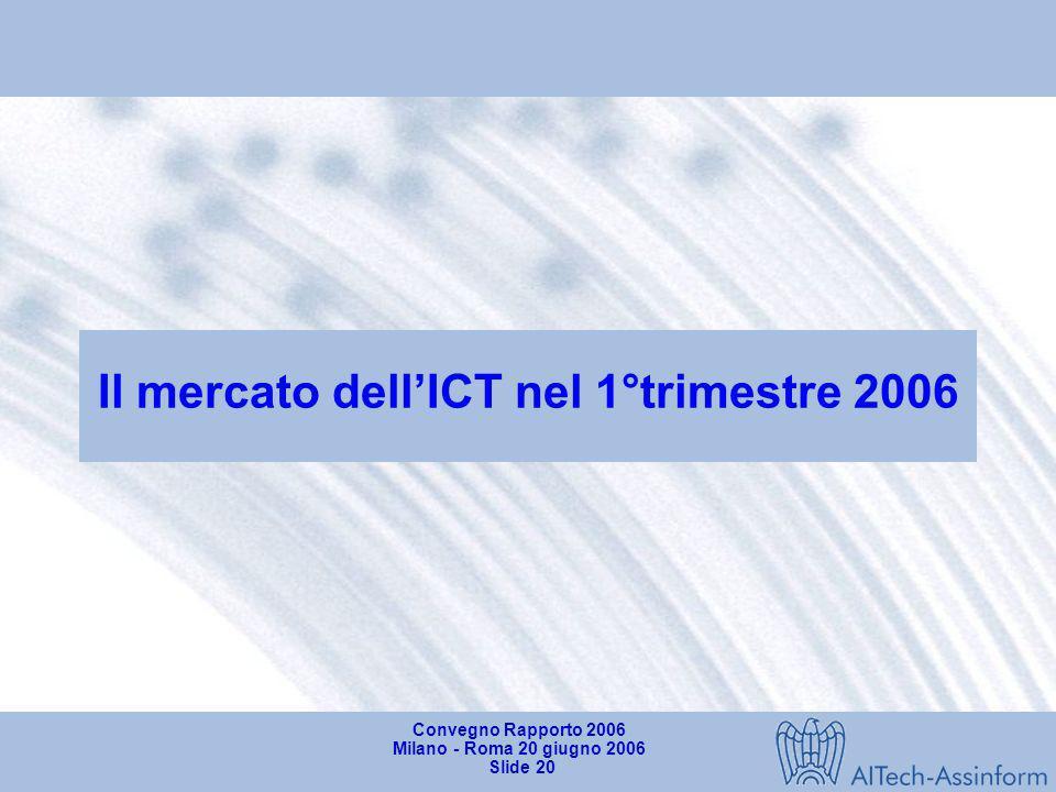 Convegno Rapporto 2006 Milano - Roma 20 giugno 2006 Slide 19 Gli accessi a Banda Larga in Italia (2003-2005) 2.250 4.450 6.780 104.6% 53.0% 18.9% 40.2