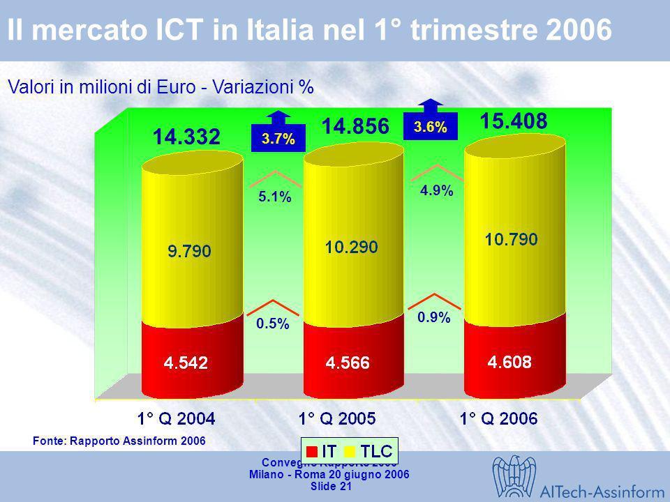 Convegno Rapporto 2006 Milano - Roma 20 giugno 2006 Slide 20 Il mercato dellICT nel 1°trimestre 2006