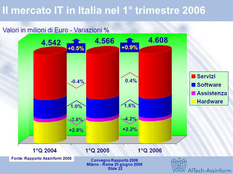 Convegno Rapporto 2006 Milano - Roma 20 giugno 2006 Slide 21 Il mercato ICT in Italia nel 1° trimestre 2006 Valori in milioni di Euro - Variazioni % 0