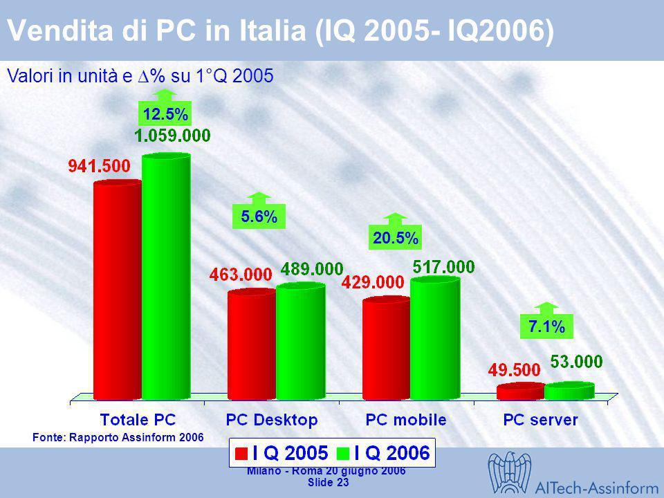 Convegno Rapporto 2006 Milano - Roma 20 giugno 2006 Slide 22 Il mercato IT in Italia nel 1° trimestre 2006 Valori in milioni di Euro - Variazioni % +0