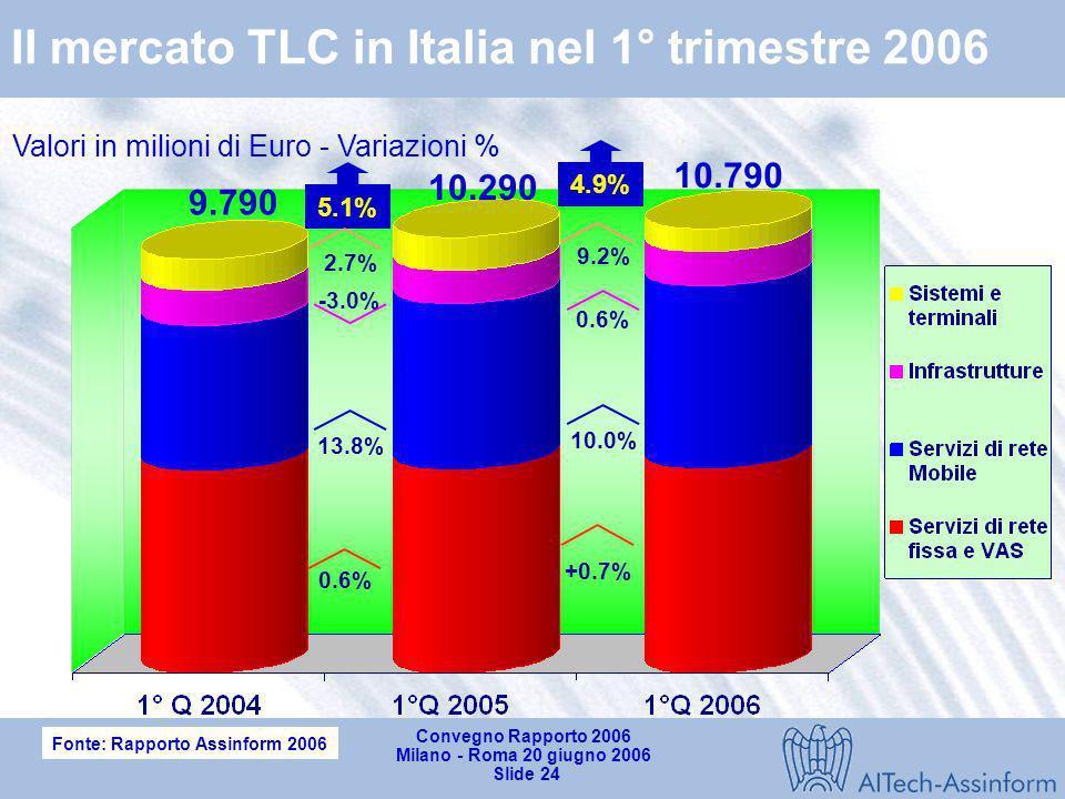 Convegno Rapporto 2006 Milano - Roma 20 giugno 2006 Slide 23 Vendita di PC in Italia (IQ 2005- IQ2006) Valori in unità e % su 1°Q 2005 12.5% 5.6% 20.5
