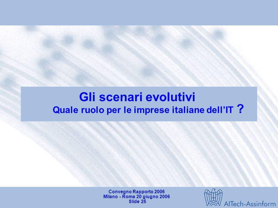 Convegno Rapporto 2006 Milano - Roma 20 giugno 2006 Slide 24 Il mercato TLC in Italia nel 1° trimestre 2006 Valori in milioni di Euro - Variazioni % 9
