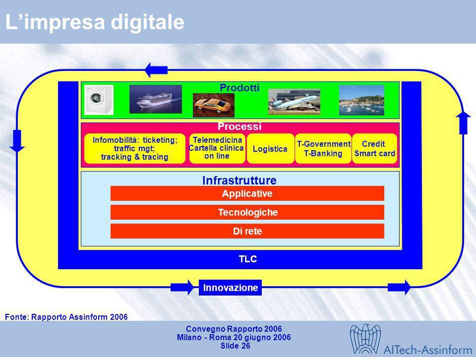 Convegno Rapporto 2006 Milano - Roma 20 giugno 2006 Slide 25 Gli scenari evolutivi Quale ruolo per le imprese italiane dellIT ?
