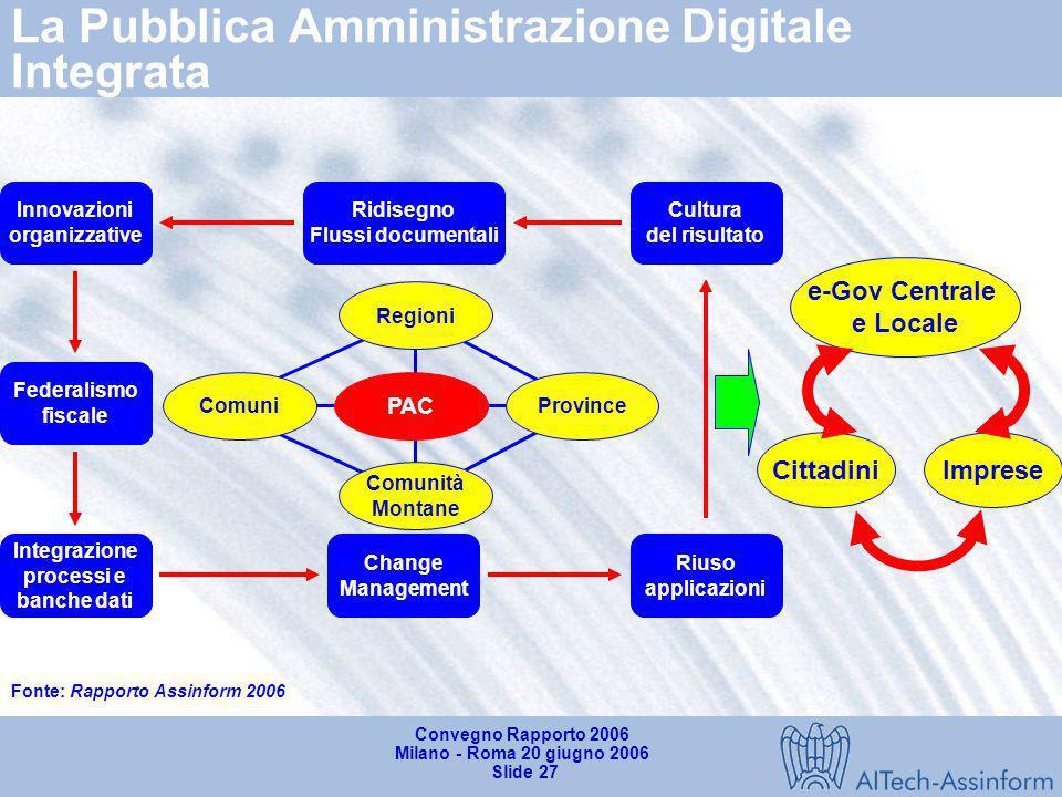 Convegno Rapporto 2006 Milano - Roma 20 giugno 2006 Slide 26 Limpresa digitale Innovazione TLC Prodotti Processi Infomobilità: ticketing; traffic mgt;