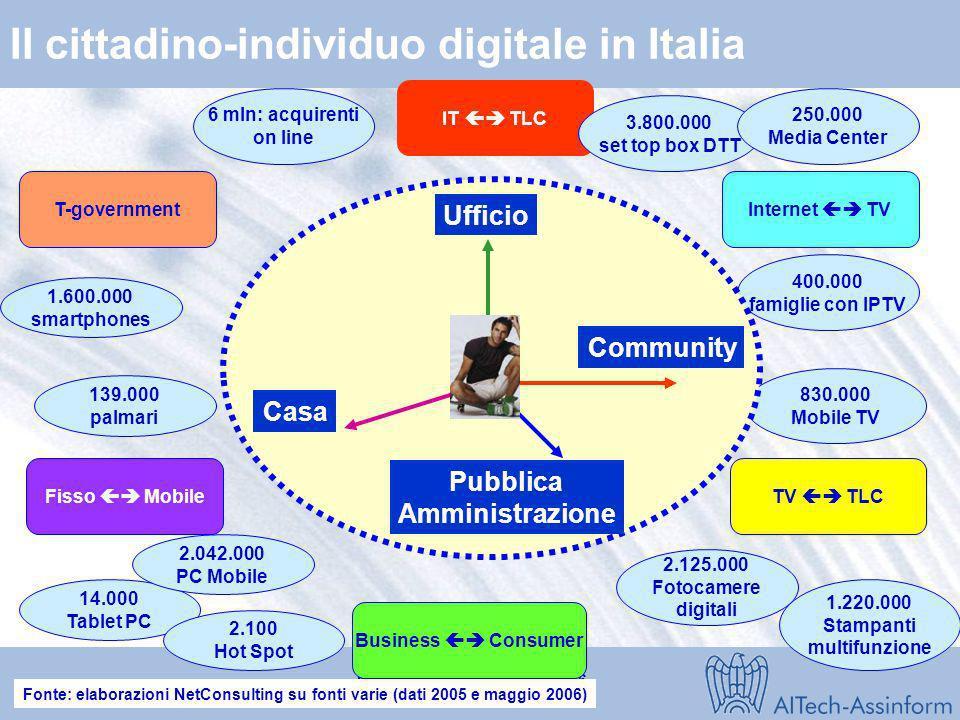 Convegno Rapporto 2006 Milano - Roma 20 giugno 2006 Slide 27 La Pubblica Amministrazione Digitale Integrata PAC Regioni Province Comunità Montane Comu