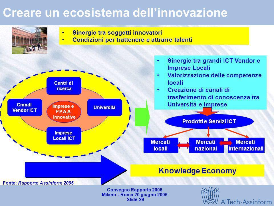 Convegno Rapporto 2006 Milano - Roma 20 giugno 2006 Slide 28 Il cittadino-individuo digitale in Italia IT TLC Internet TVT-government Business Consume