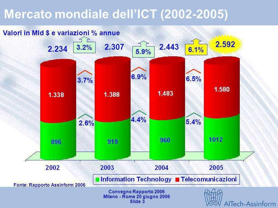 Convegno Rapporto 2006 Milano - Roma 20 giugno 2006 Slide 2 Mercato mondiale dellICT (2001-2005) Fonte: Rapporto Assinform 2006 Mercato ICT PIL Differ