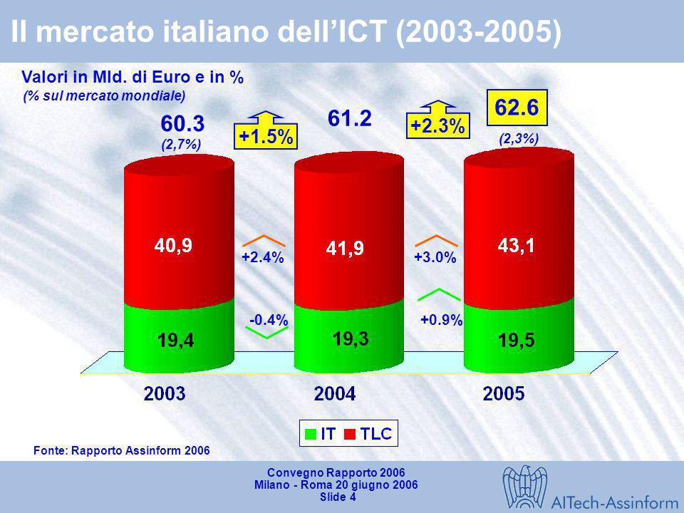Convegno Rapporto 2006 Milano - Roma 20 giugno 2006 Slide 3 Mercato mondiale dellICT (2002-2005) Valori in Mld $ e variazioni % annue 2.592 2.234 2.6%