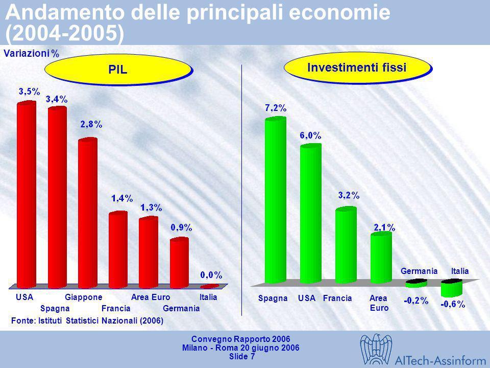 Convegno Rapporto 2006 Milano - Roma 20 giugno 2006 Slide 6 Il mercato dellIT nei principali Paesi (2003-2004) USAGiappone Europa Regno Unito Germania