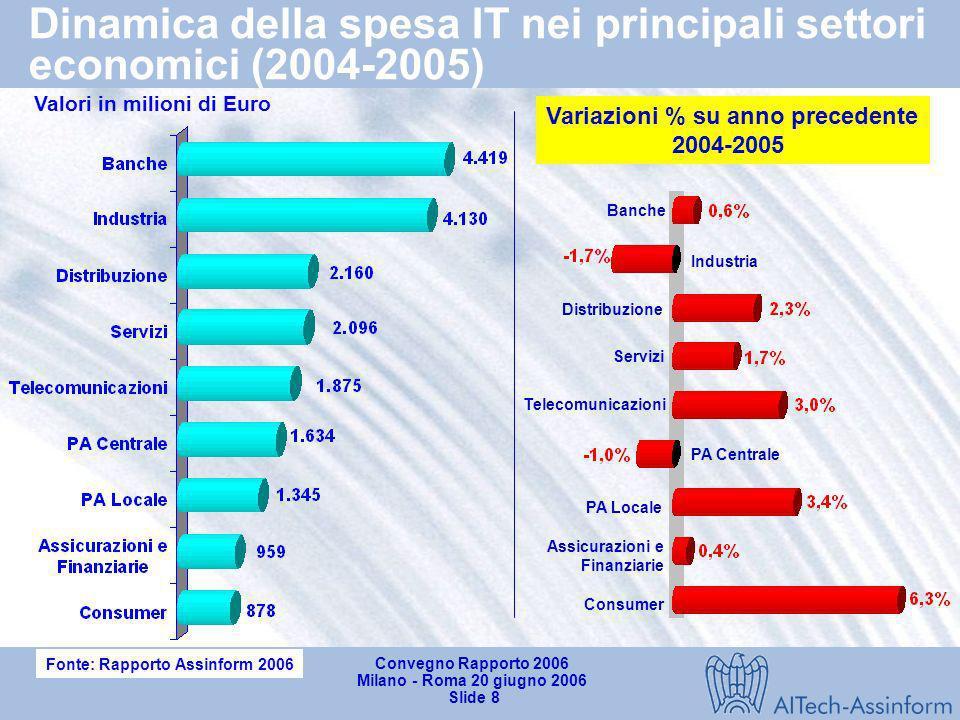 Convegno Rapporto 2006 Milano - Roma 20 giugno 2006 Slide 7 Andamento delle principali economie (2004-2005) Fonte: Istituti Statistici Nazionali (2006