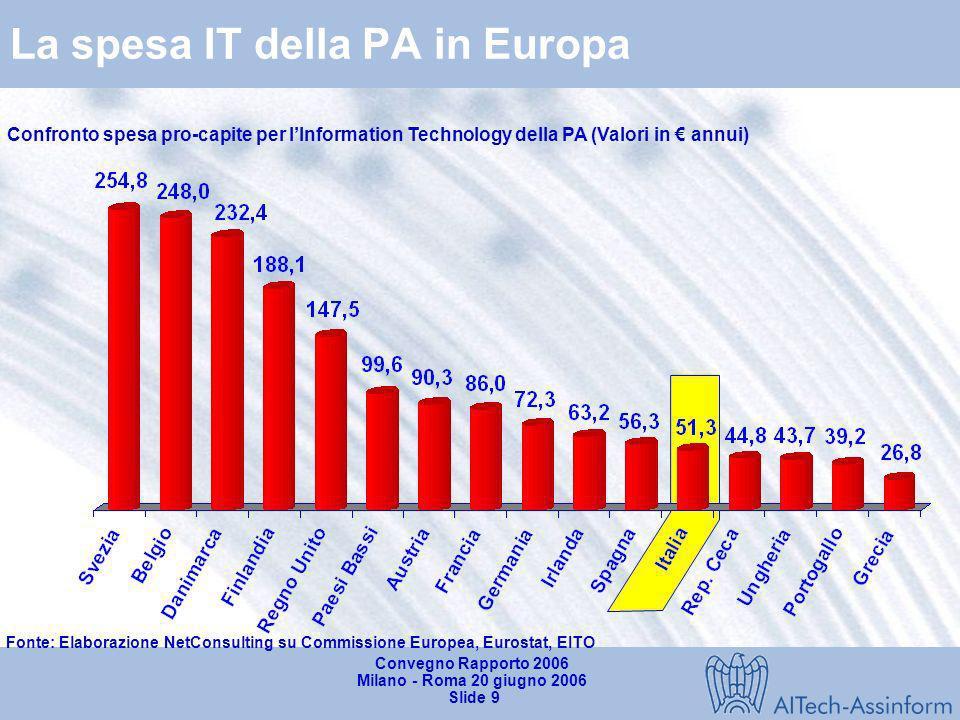 Convegno Rapporto 2006 Milano - Roma 20 giugno 2006 Slide 8 Dinamica della spesa IT nei principali settori economici (2004-2005) Fonte: Rapporto Assin