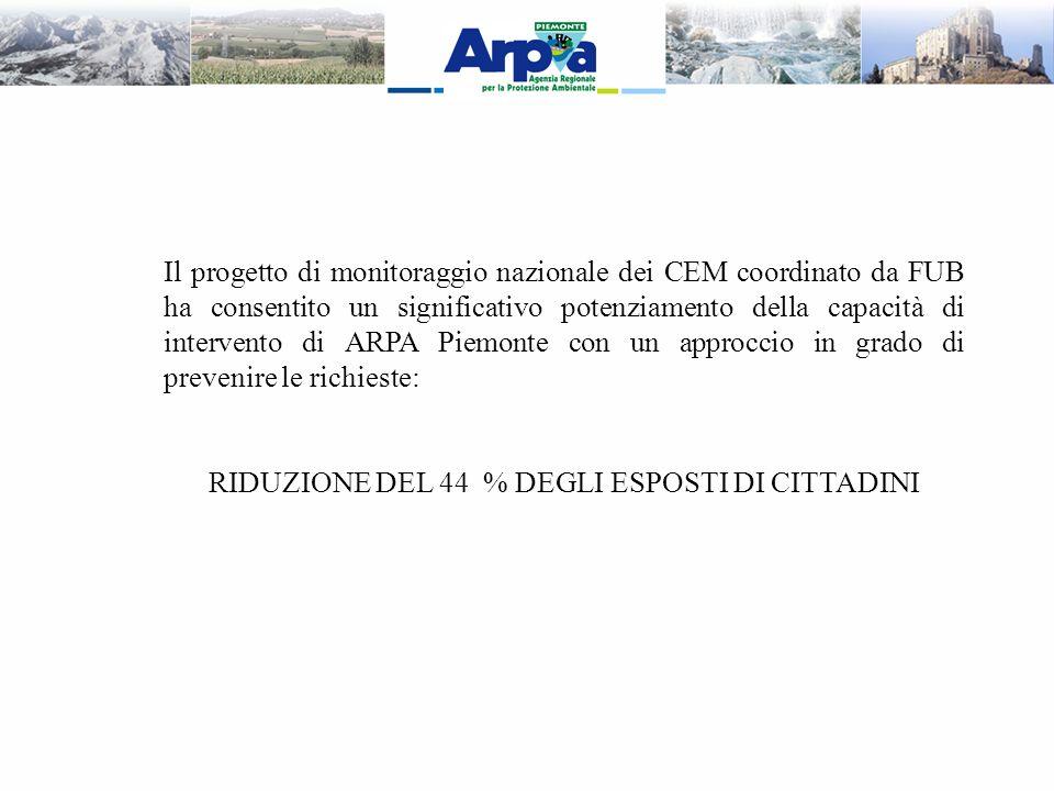 Il progetto di monitoraggio nazionale dei CEM coordinato da FUB ha consentito un significativo potenziamento della capacità di intervento di ARPA Piem