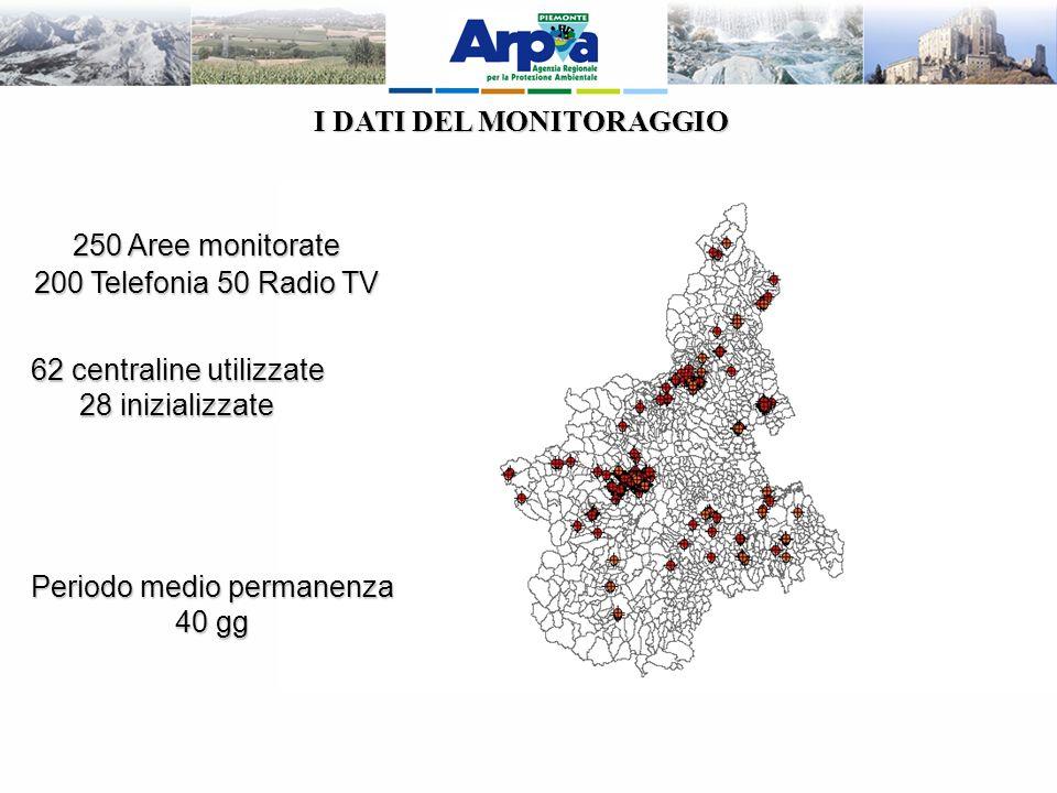 250 Aree monitorate 200 Telefonia 50 Radio TV 62 centraline utilizzate 28 inizializzate Periodo medio permanenza 40 gg I DATI DEL MONITORAGGIO