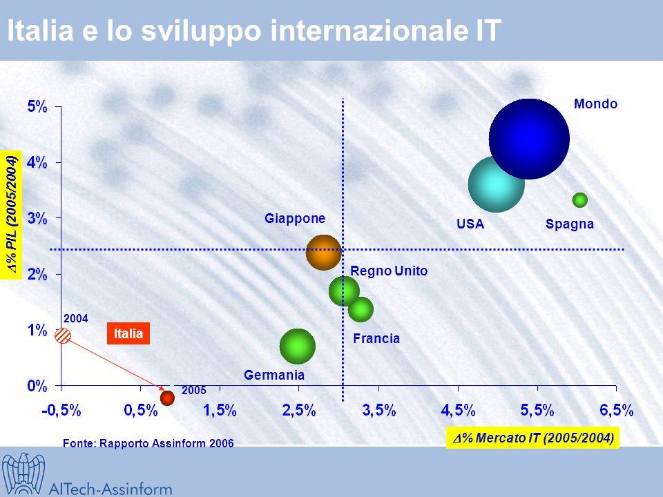 Bilancia dei pagamenti dellinformatica (2003-2005) Fonte: Centro Studi FITA