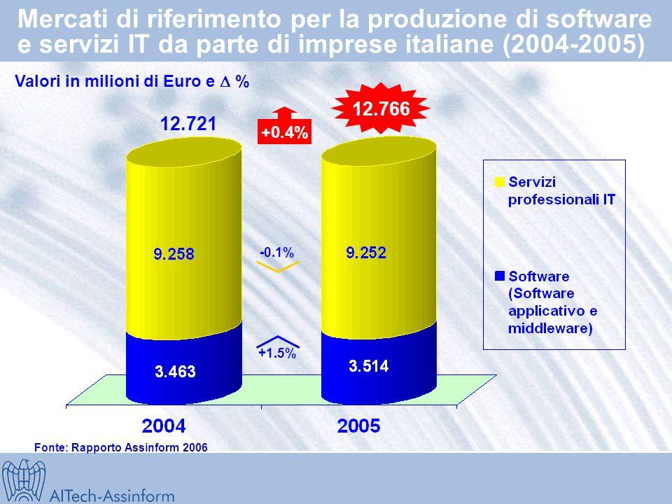 Italia e lo sviluppo internazionale IT Fonte: Rapporto Assinform 2006 % PIL (2005/2004) % Mercato IT (2005/2004) Germania Giappone Regno Unito Francia USA Mondo Spagna Italia 2004 2005