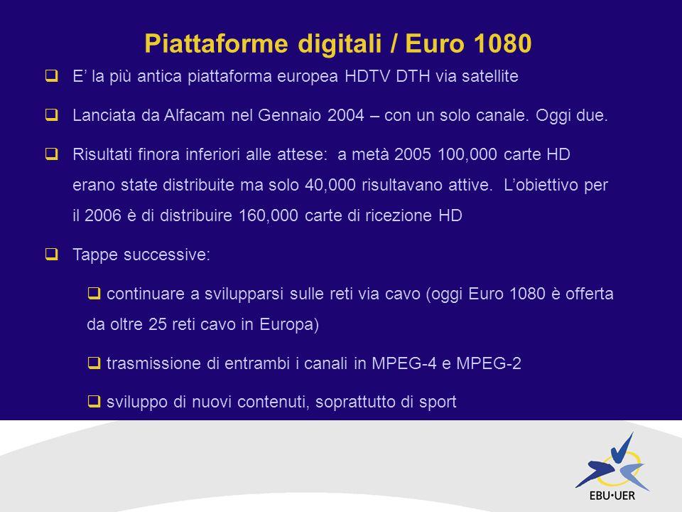 Piattaforme digitali / Euro 1080 E la più antica piattaforma europea HDTV DTH via satellite Lanciata da Alfacam nel Gennaio 2004 – con un solo canale.