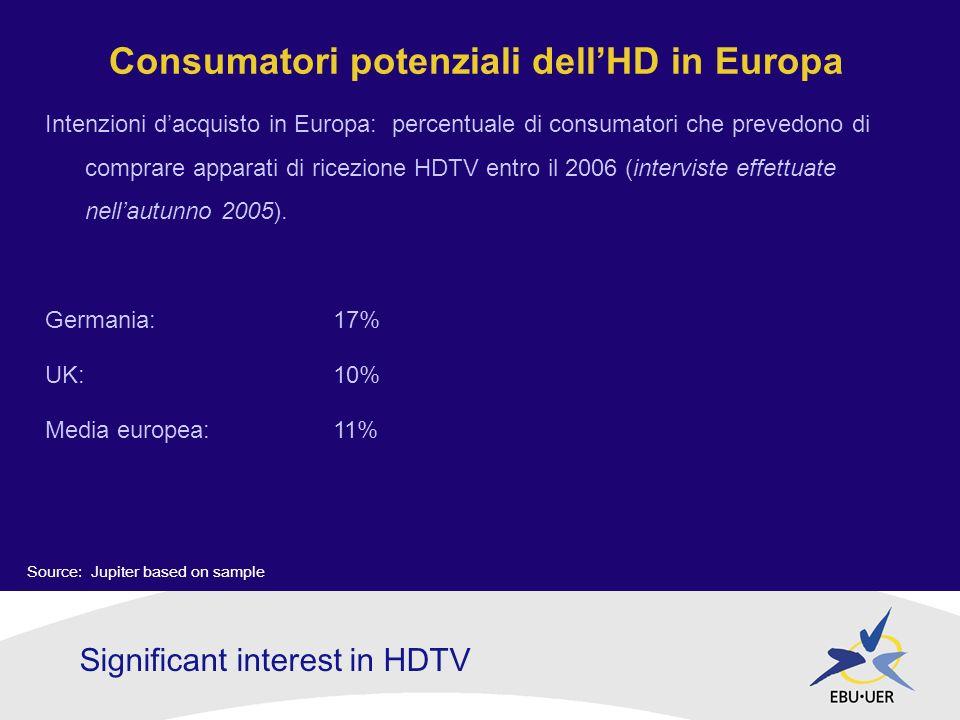 Consumatori potenziali dellHD in Europa Intenzioni dacquisto in Europa: percentuale di consumatori che prevedono di comprare apparati di ricezione HDTV entro il 2006 (interviste effettuate nellautunno 2005).
