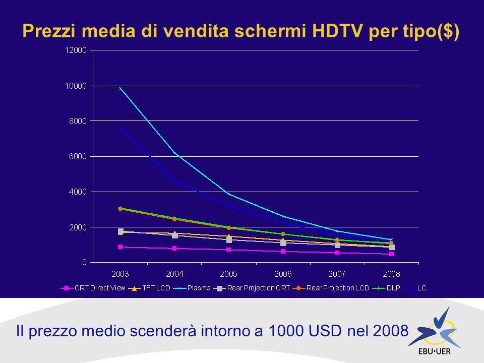 Prezzi media di vendita schermi HDTV per tipo($) Il prezzo medio scenderà intorno a 1000 USD nel 2008