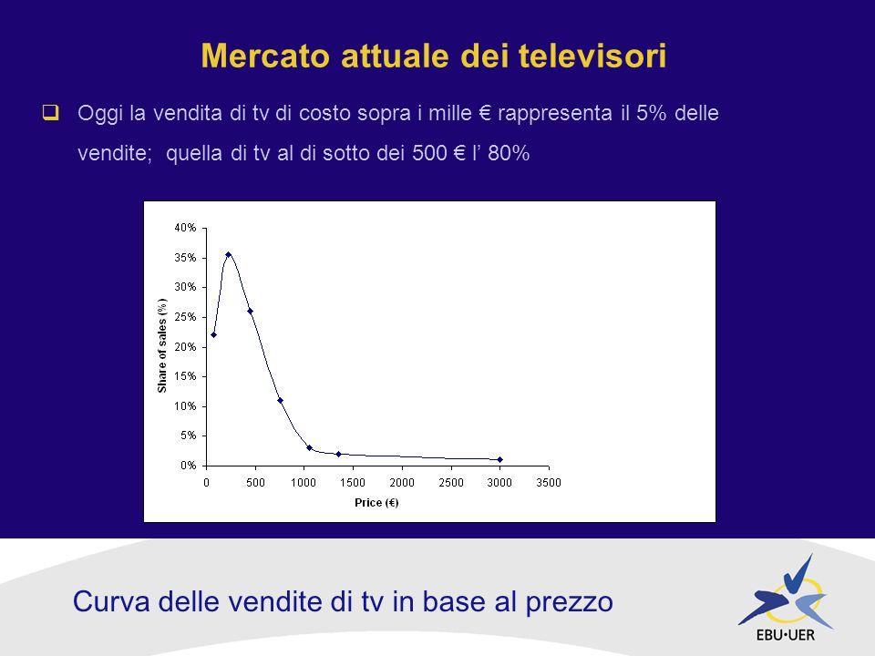 Mercato attuale dei televisori Oggi la vendita di tv di costo sopra i mille rappresenta il 5% delle vendite; quella di tv al di sotto dei 500 l 80% Curva delle vendite di tv in base al prezzo