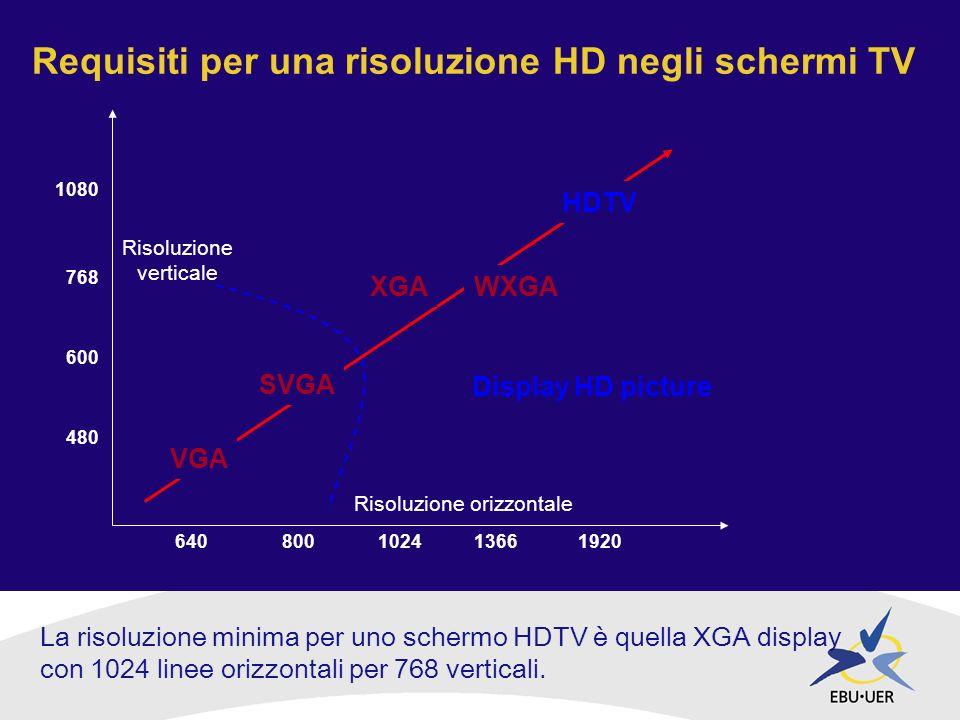 Risoluzione orizzontale Risoluzione verticale VGA SVGA XGAWXGA HDTV 640800102413661920 480 600 768 1080 Display HD picture Requisiti per una risoluzione HD negli schermi TV La risoluzione minima per uno schermo HDTV è quella XGA display con 1024 linee orizzontali per 768 verticali.