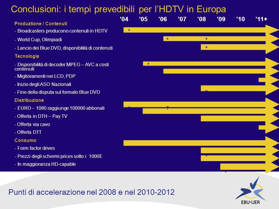 Conclusioni: i tempi prevedibili per lHDTV in Europa 0405060708091011+ Produztione / Contenuti - Broadcasters producono contenuti in HDTV * - World Cup, Olimpiadi ** - Lancio dei Blue DVD, disponibilità di contenuti * Tecnologia - Disponibilità di decoder MPEG – AVC a costi contenuti * - Miglioramenti nei LCD, PDP * - Inizio degli ASO Nazionali * - Fine della disputa sul formato Blue DVD.