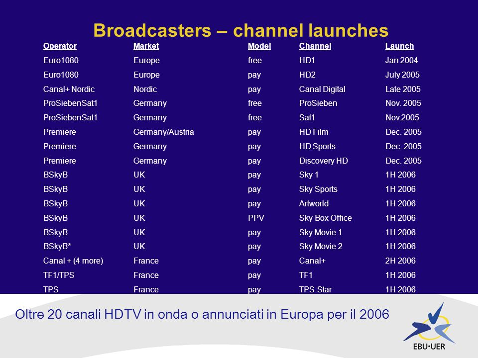 Broadcasters – channel launches Oltre 20 canali HDTV in onda o annunciati in Europa per il 2006 OperatorMarketModelChannelLaunch Euro1080EuropefreeHD1Jan 2004 Euro1080EuropepayHD2July 2005 Canal+ NordicNordicpayCanal DigitalLate 2005 ProSiebenSat1GermanyfreeProSiebenNov.
