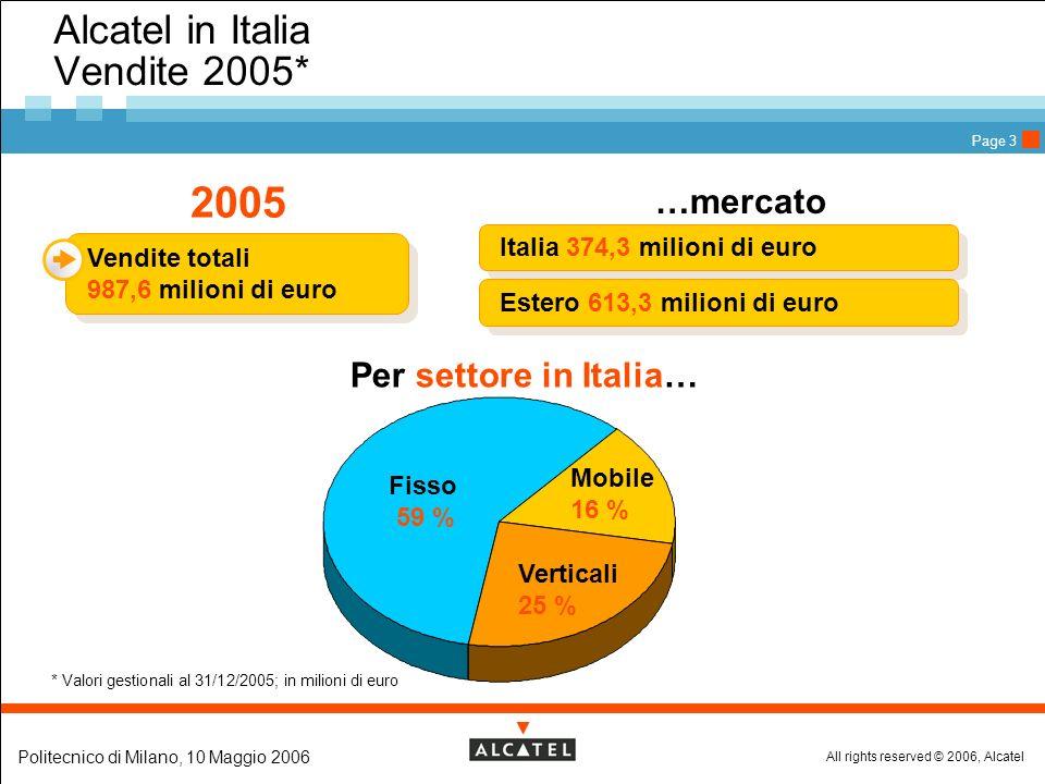 All rights reserved © 2006, Alcatel Politecnico di Milano, 10 Maggio 2006 Page 3 * Valori gestionali al 31/12/2005; in milioni di euro 2005 Vendite totali 987,6 milioni di euro Vendite totali 987,6 milioni di euro Alcatel in Italia Vendite 2005* …mercato italiano/export Italia 374,3 milioni di euro Estero 613,3 milioni di euro Per settore in Italia… Fisso 59 % Verticali 25 % Mobile 16 %