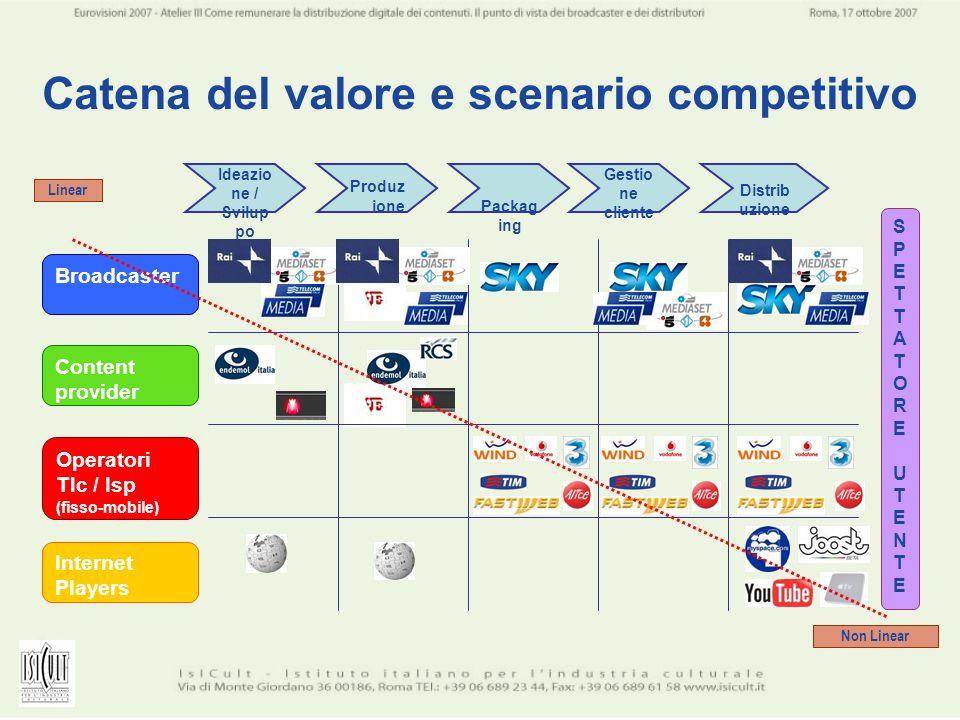 Catena del valore e scenario competitivo SPETTATOREUTENTESPETTATOREUTENTE Broadcaster Operatori Tlc / Isp (fisso-mobile) Content provider Internet Pla