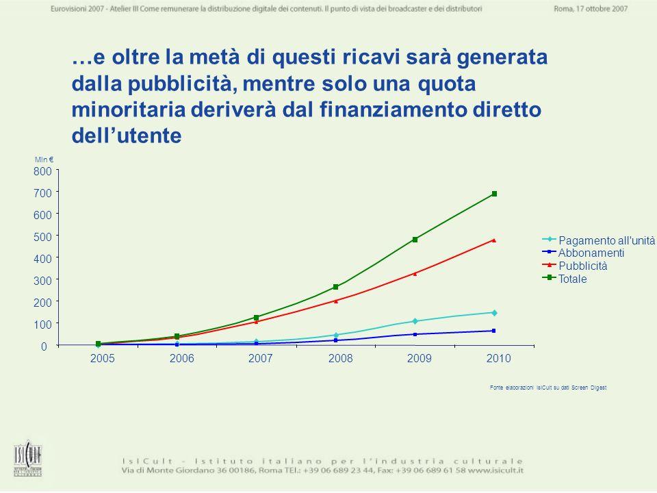 …e oltre la metà di questi ricavi sarà generata dalla pubblicità, mentre solo una quota minoritaria deriverà dal finanziamento diretto dellutente 0 10