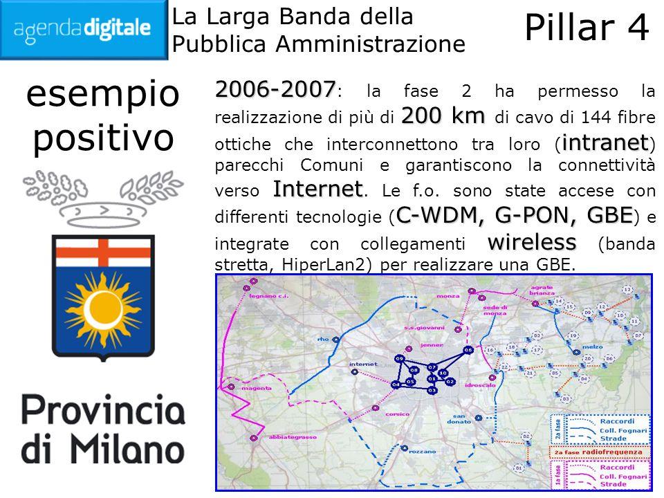 La Larga Banda della Pubblica Amministrazione Pillar 4 esempio positivo 2006-2007 200 km intranet Internet C-WDM, G-PON, GBE wireless 2006-2007 : la fase 2 ha permesso la realizzazione di più di 200 km di cavo di 144 fibre ottiche che interconnettono tra loro ( intranet ) parecchi Comuni e garantiscono la connettività verso Internet.