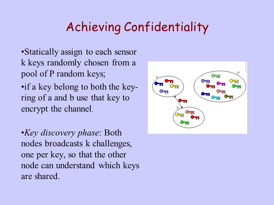 Security Objective: Achieving Confidentiality Naïve solution: provides each sensor with N-1 keys, where N is the number of ALL sensors in the wireless network.
