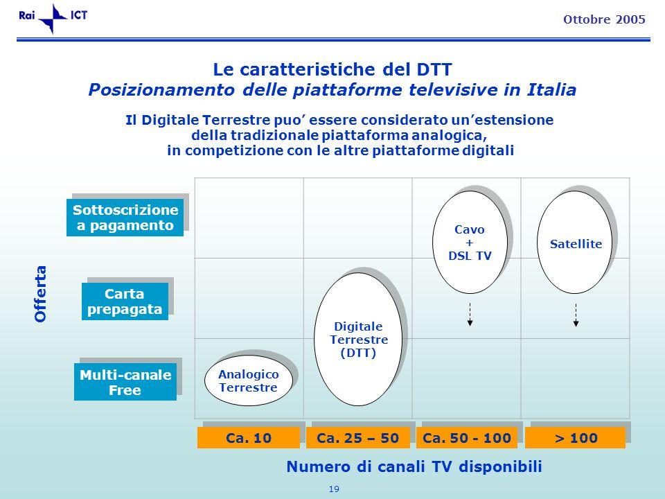 19 Ottobre 2005 Sottoscrizione a pagamento Sottoscrizione a pagamento Carta prepagata Carta prepagata Multi-canale Free Multi-canale Free Ca. 10 Ca. 2