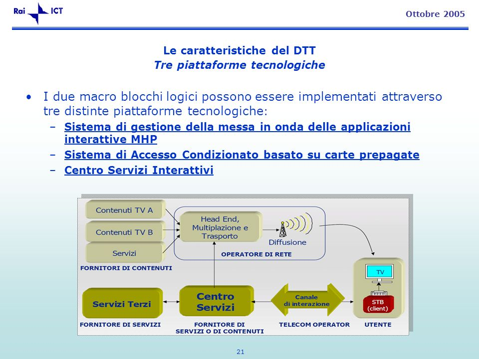 21 Ottobre 2005 Le caratteristiche del DTT Tre piattaforme tecnologiche I due macro blocchi logici possono essere implementati attraverso tre distinte