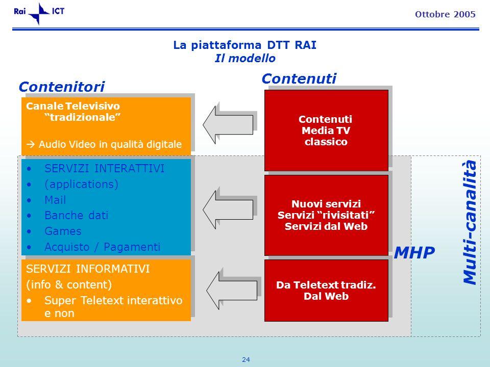 24 Ottobre 2005 La piattaforma DTT RAI Il modello SERVIZI INTERATTIVI (applications) Mail Banche dati Games Acquisto / Pagamenti SERVIZI INTERATTIVI (applications) Mail Banche dati Games Acquisto / Pagamenti SERVIZI INFORMATIVI (info & content) Super Teletext interattivo e non SERVIZI INFORMATIVI (info & content) Super Teletext interattivo e non Canale Televisivo tradizionale Audio Video in qualità digitale Canale Televisivo tradizionale Audio Video in qualità digitale Contenuti Media TV classico Contenuti Media TV classico Nuovi servizi Servizi rivisitati Servizi dal Web Nuovi servizi Servizi rivisitati Servizi dal Web Da Teletext tradiz.