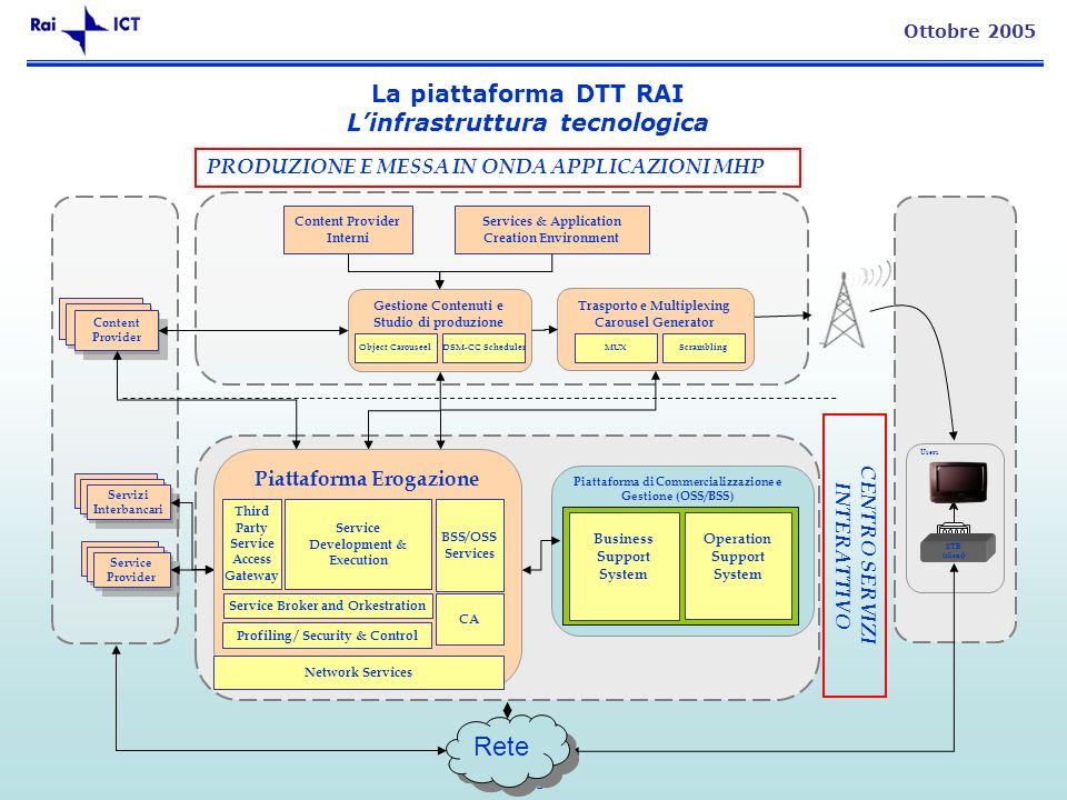 25 Ottobre 2005 La piattaforma DTT RAI Linfrastruttura tecnologica Users Piattaforma di Commercializzazione e Gestione (OSS/BSS) Trasporto e Multiplex