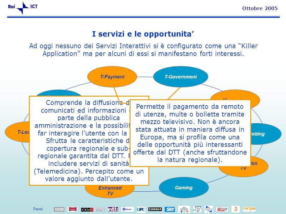 8 Ottobre 2005 I servizi e le opportunita Interactive Advertising Messaging Betting T-Learning Pay per View Information/ Enhanced TV Gaming Participat