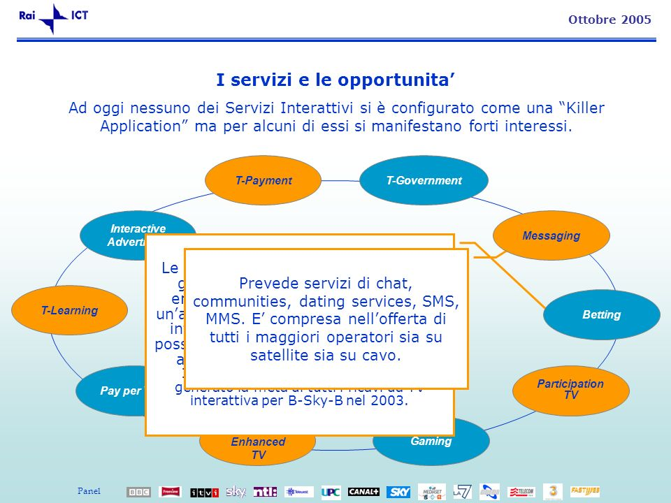 9 Ottobre 2005 I servizi e le opportunita Interactive Advertising T-Learning Pay per View Information/ Enhanced TV Gaming Participation TV Ad oggi nes