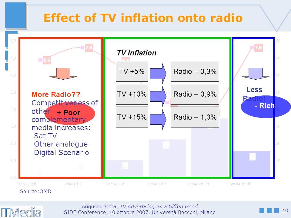 Augusto Preta, TV Advertising as a Giffen Good SIDE Conference, 10 ottobre 2007, Università Bocconi, Milano 10 Effect of TV inflation onto radio + Poor - Rich More Radio .