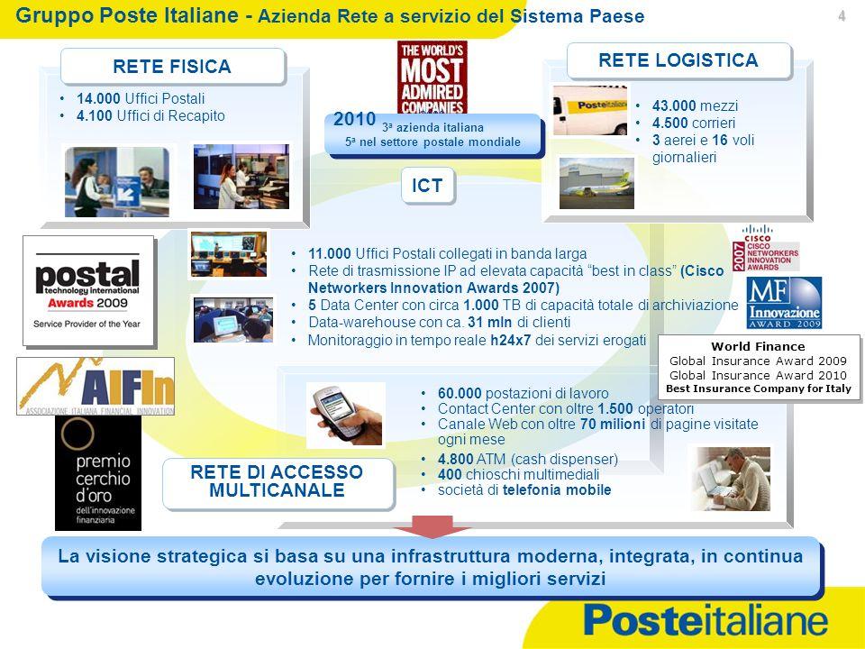 06/01/2014 4 Gruppo Poste Italiane - Azienda Rete a servizio del Sistema Paese ICT La visione strategica si basa su una infrastruttura moderna, integr