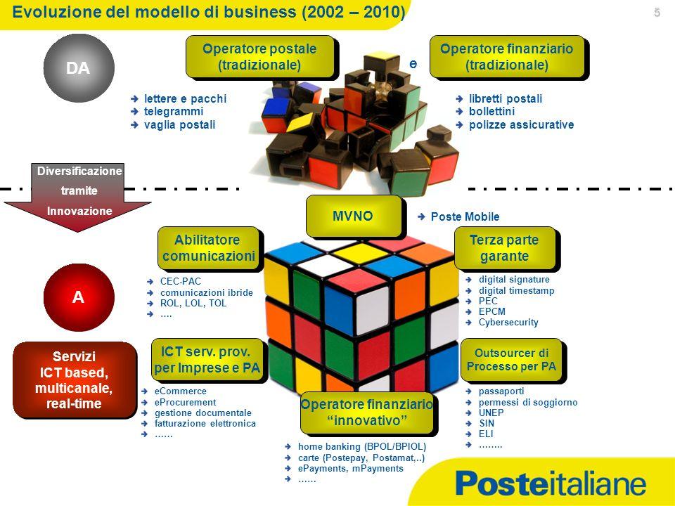06/01/2014 5 Evoluzione del modello di business (2002 – 2010) DA A Servizi ICT based, multicanale, real-time Servizi ICT based, multicanale, real-time