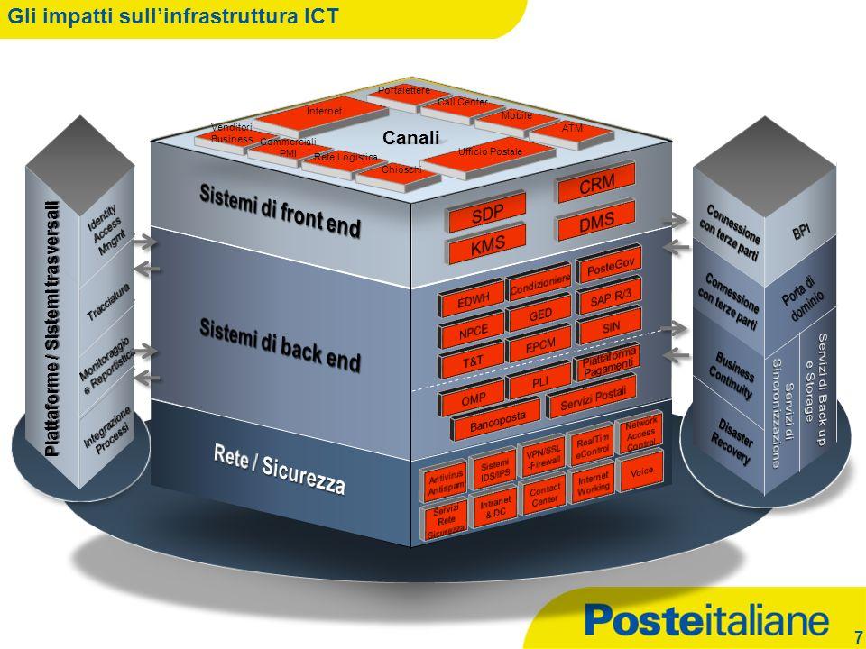 06/01/2014 Gli impatti sullinfrastruttura ICT 7 Piattaforme / Sistemi trasversali Canali Ufficio Postale Internet Portalettere Call Center Mobile ATM