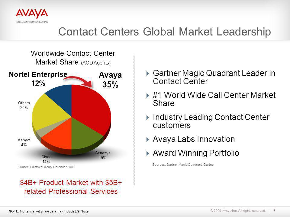 © 2009 Avaya Inc. All rights reserved.5 Avaya 35% Nortel Enterprise 12% Others 20% Aspect 4% Cisco 14% Genesys 15% Worldwide Contact Center Market Sha