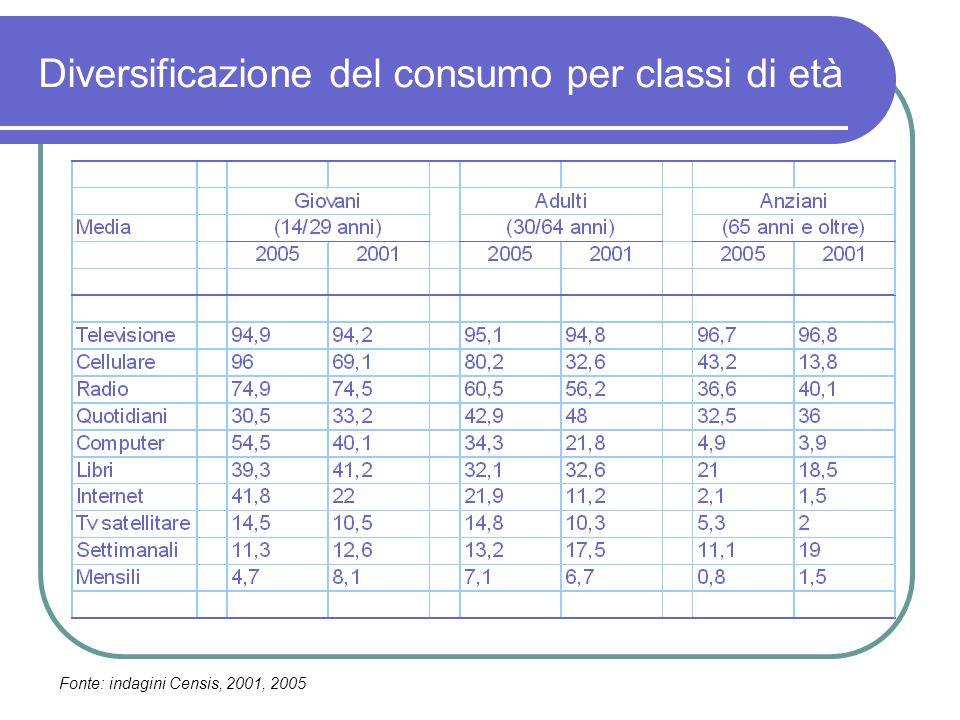 Diversificazione del consumo per classi di età Fonte: indagini Censis, 2001, 2005