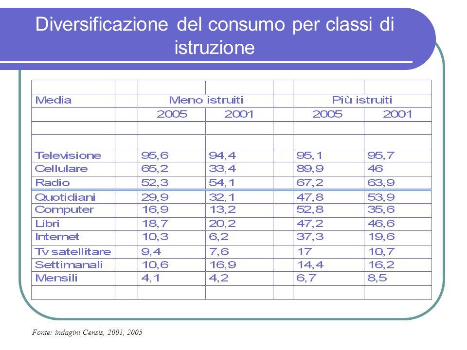 Diversificazione del consumo per classi di istruzione Fonte: indagini Censis, 2001, 2005