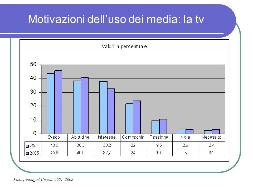 Motivazioni delluso dei media: la tv Fonte: indagini Censis, 2001, 2005